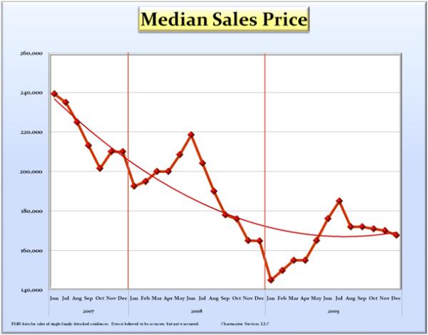 median-sales-price-curve_600