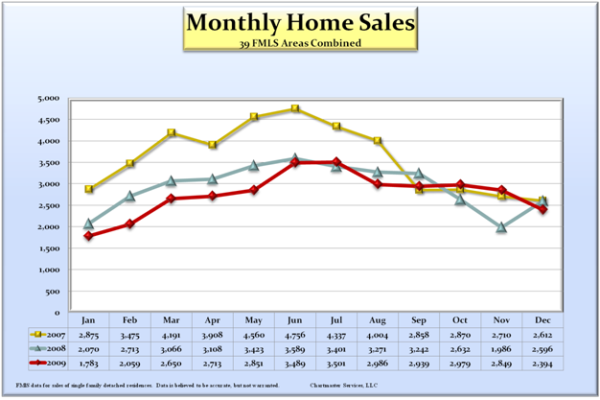 monthly-home-sales_600