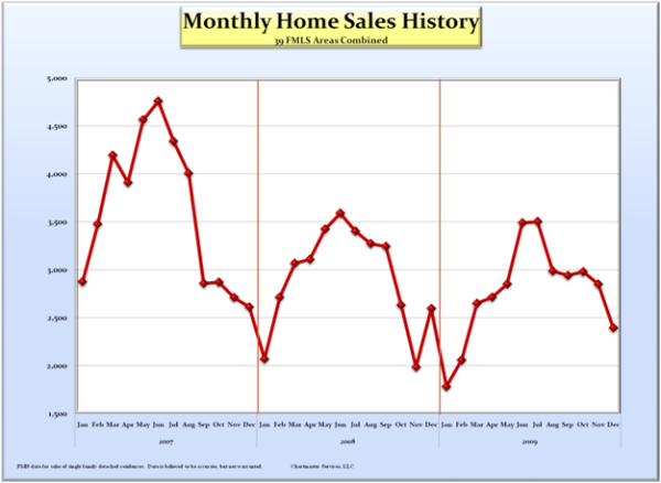 monthly-sales-history_600