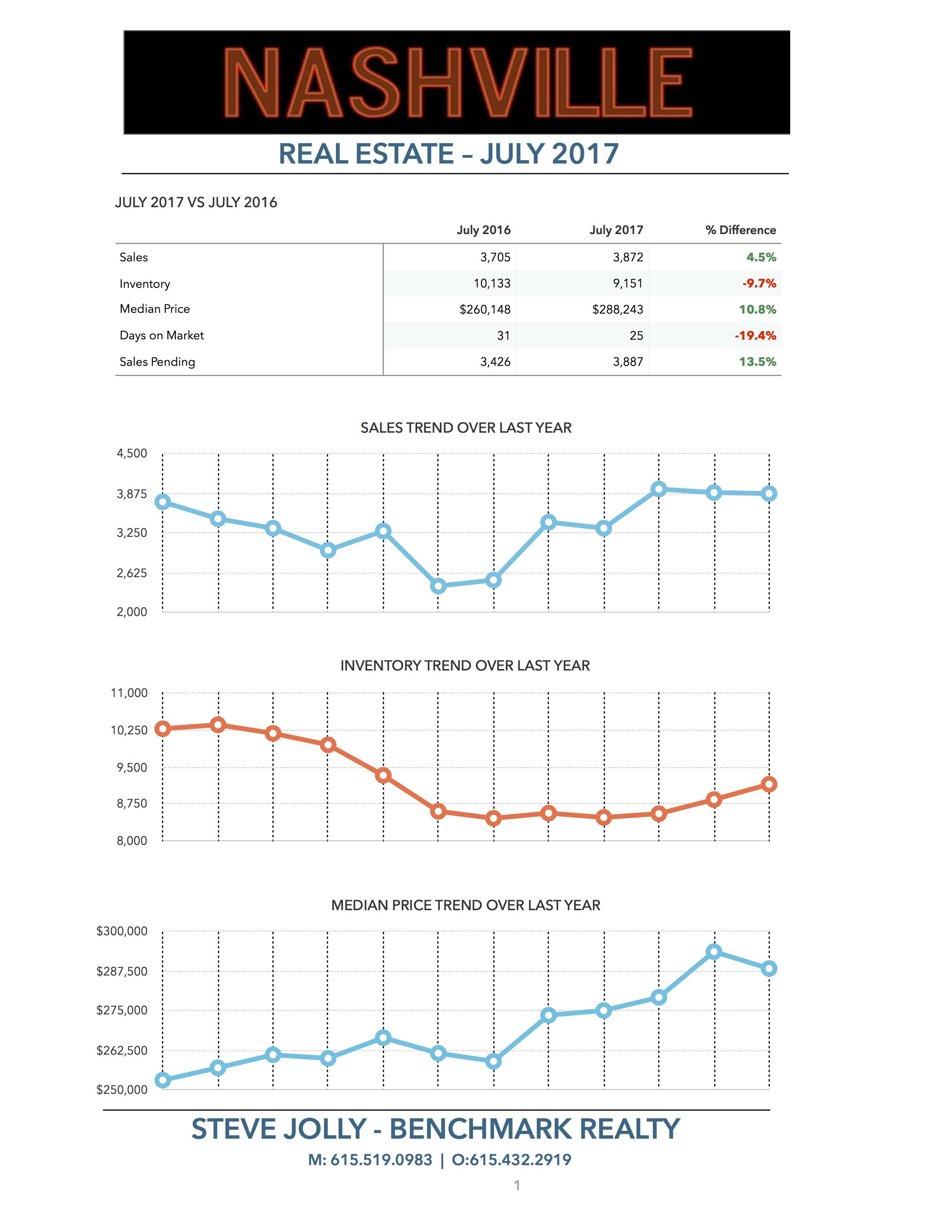 Nashville Real Estate Market July 2017