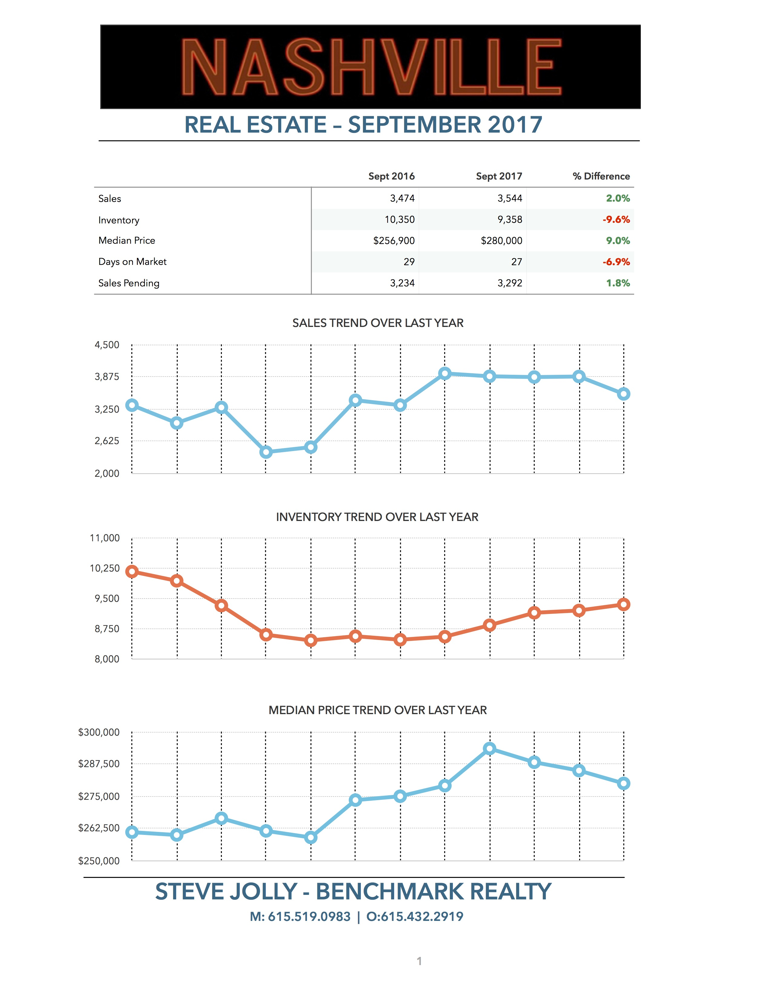 Nashville Real Estate Trends - Sept 2017