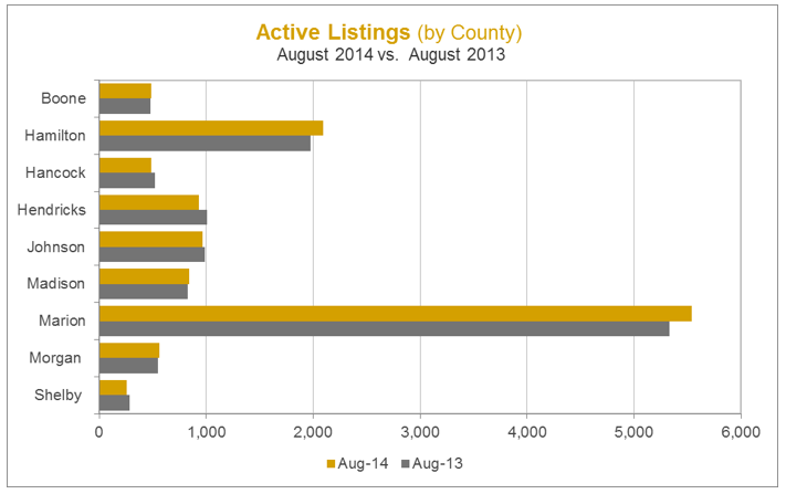 Active Listings Graph