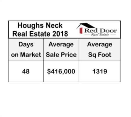 Houghs Neck Real Estate Market Report for 2018