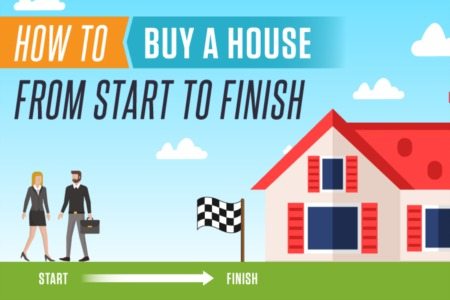 Buying a House (How to buy a house with steps & photos)