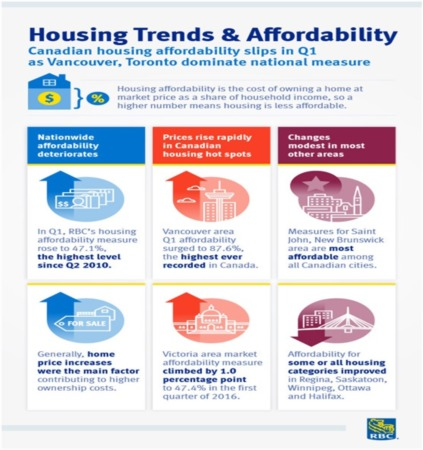 An Info-Graphic to Explain the Housing Affordability Crisis.