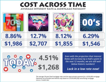 The Cost Across Time in Connecticut