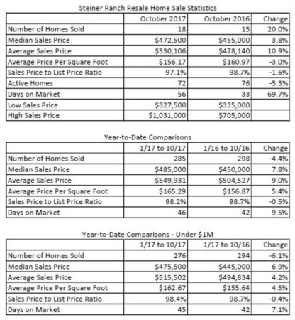 How's the Market in Steiner Ranch - November 2017