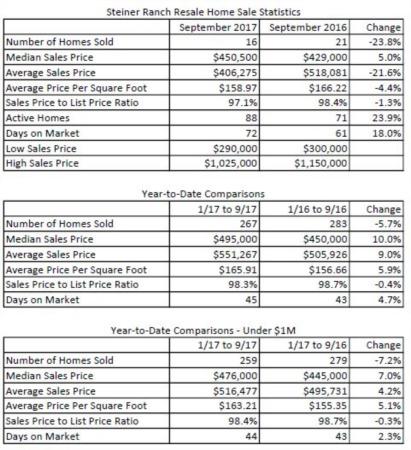How's the Market in Steiner Ranch - October 2017