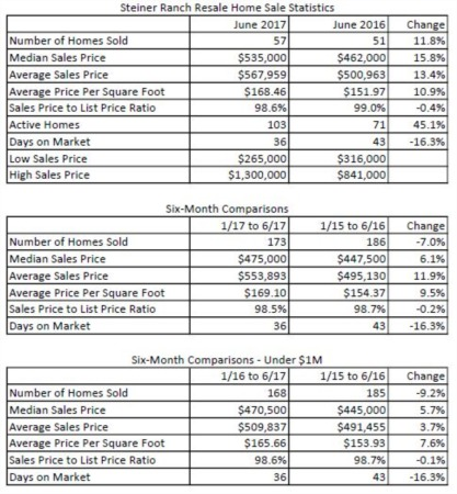 How's the Market in Steiner Ranch - July 2017