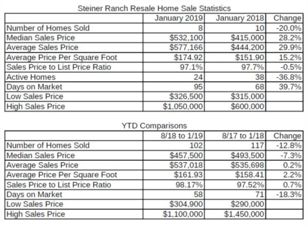 How's the Market in Steiner Ranch - February 2019