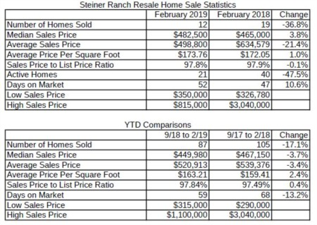 How's the Market in Steiner Ranch - March 2019