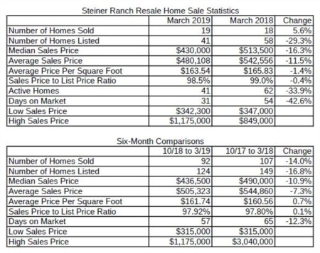 How's the Market in Steiner Ranch - April 2019