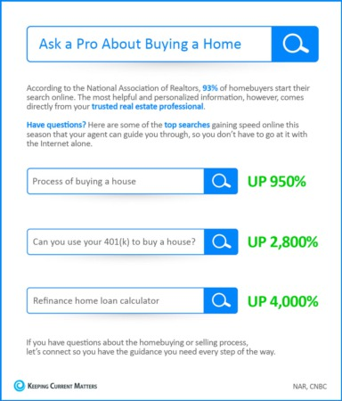 Ask a Dynamic Realty Group Pro About Buying a Home!
