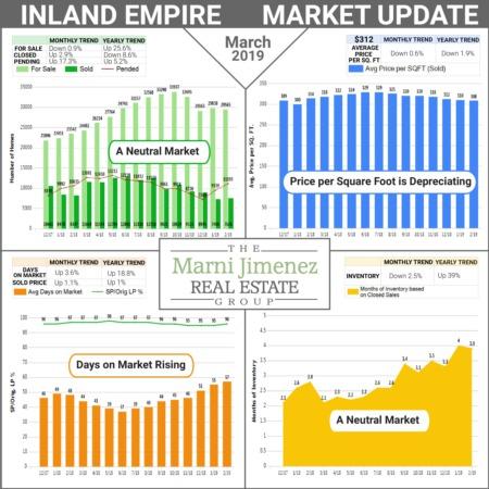 Market Update - March 2019