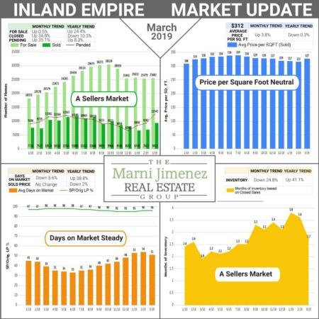 Market Update - May