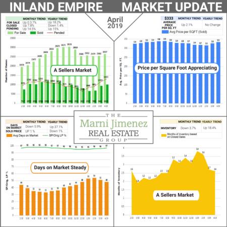 Market Update - June