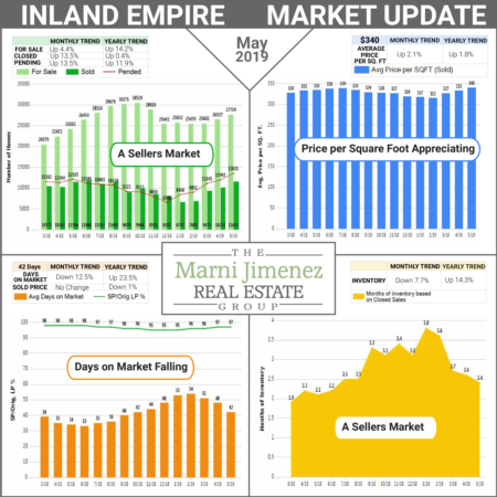 Market Update - July