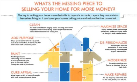 What's The Missing Piece In Selling Your Home For More Money?