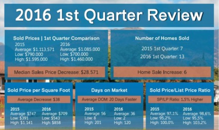 San Roque Real Estate - Santa Barbara 2016 1st Quarter Update