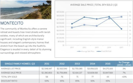 Montecito & Santa Barbara 3rd Quarter 2015 Real Estate Market Statistics Update