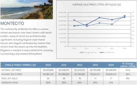 Montecito Real Estate Market Update 3rd Quarter 2014