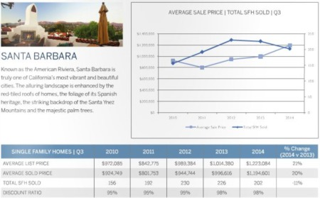 Santa Barbara CA Real Estate Market Update 3rd Quarter 2014