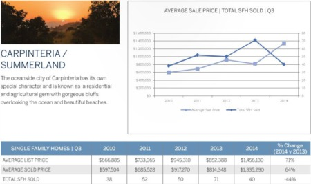 Carpinteria Summerland CA Real Estate Market Update 3rd Quarter 2014