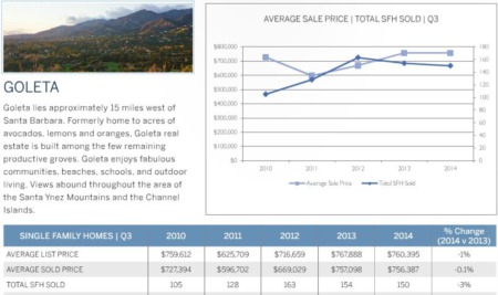 Goleta CA Real Estate Market Update 3rd Quarter 2014