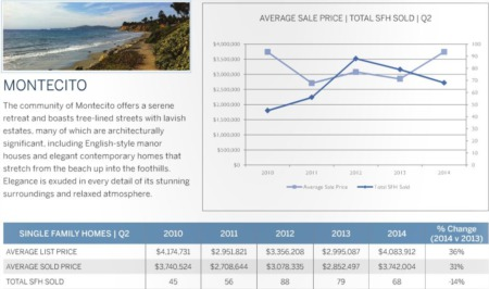 Montecito and Hope Ranch Real Estate Market Update - 2nd Quarter 2014