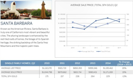Santa Barbara Real Estate Market Update 2nd Quarter 2014