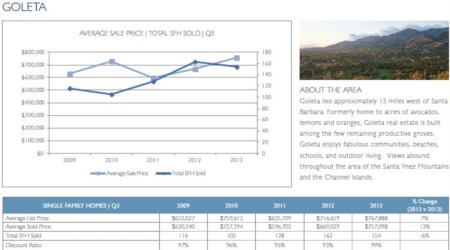 Goleta and Carpinteria Real Estate Update - 3rd Quarter 2013
