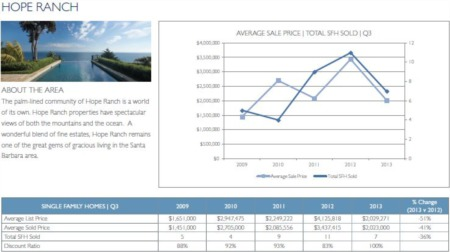 Santa Barbara Hope Ranch Real Estate - 3rd Quarter 2013 Update