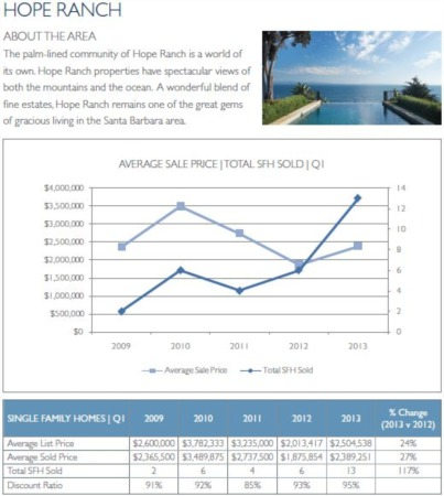 Hope Ranch - Santa Barbara Real Estate Market Update 1st Quarter 2013