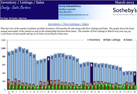 March 2013 - Santa Barbara Real Estate Market Statistics