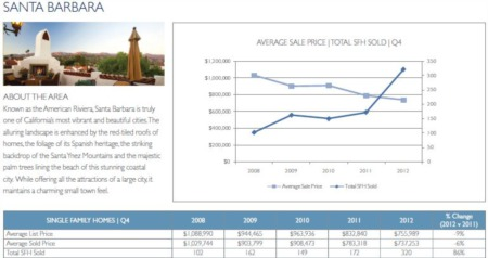 2012 Santa Barbara Real Estate Year in Review