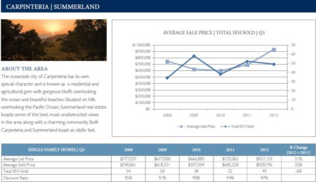 Carpinteria CA Real Estate Market Update Sales Comparison 3rd Quarter 2012