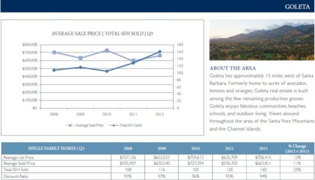 Goleta CA Real Estate Market Update 3rd Quarter 2012 - Extremely Strong Market