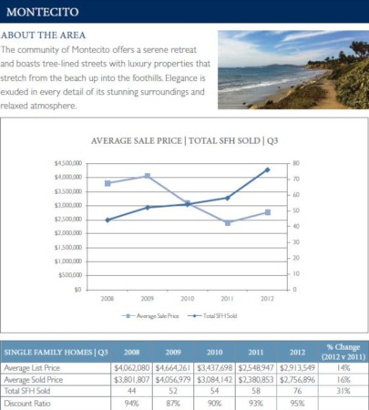 Yearly Sales Price Comparison for The Montecito CA Real Estate Market