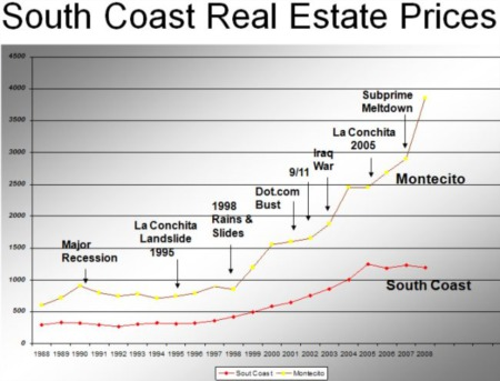 Who Else Wants to Buy Into Montecito CA Real Estate?