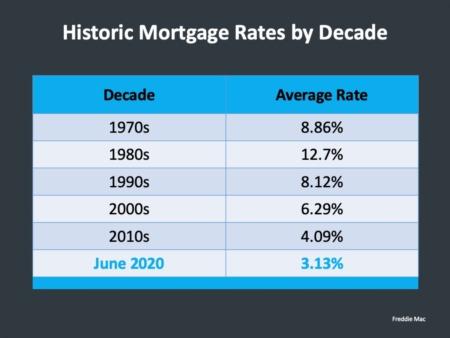 Northern Colorado Housing Market Update June 22