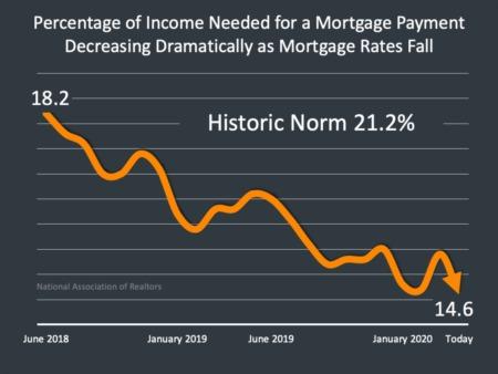 Northern Colorado Housing Market Update June 29th
