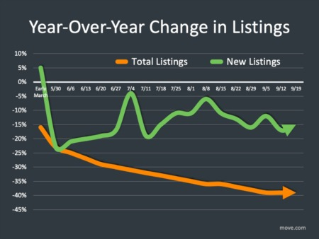 Northern Colorado Housing Market Update September 2020