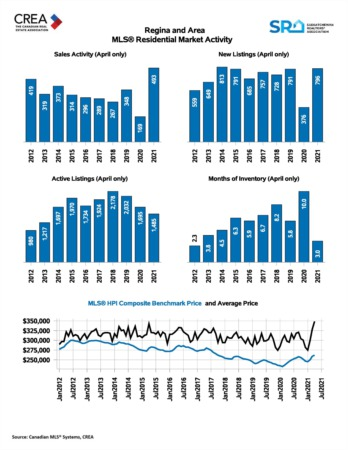 May 2021 Real Estate Market Update