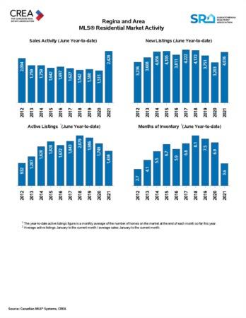 July 2021 Regina Real Estate Market Update
