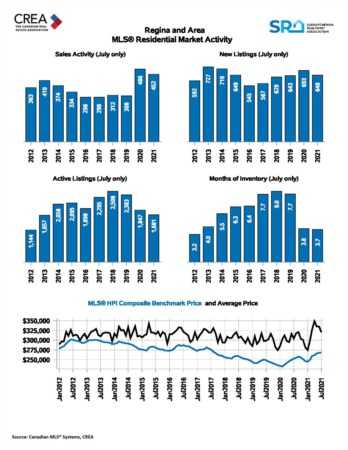 August 2021 Regina Real Estate Market Update