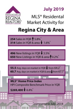 July 2019 Real Estate Market Update