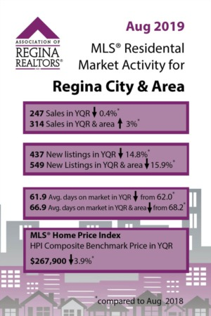 September 2019 Real Estate Market Update