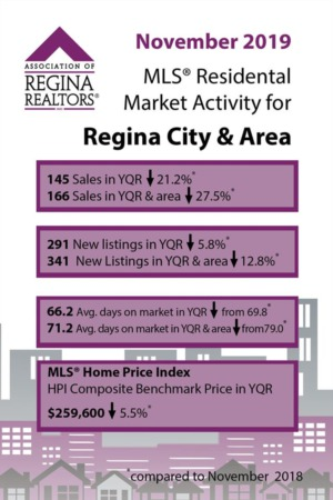 December 2019 Real Estate Market Update