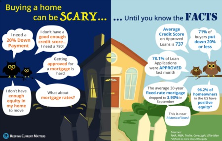 Buying a home can be SCARY…Until you know the FACTS [INFOGRAPHIC]