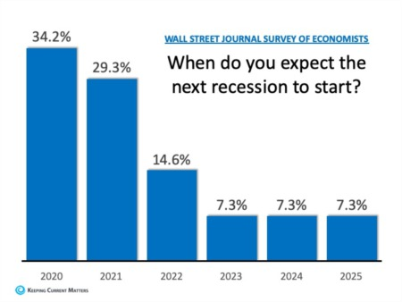 How Long Can This Economic Recovery Last?